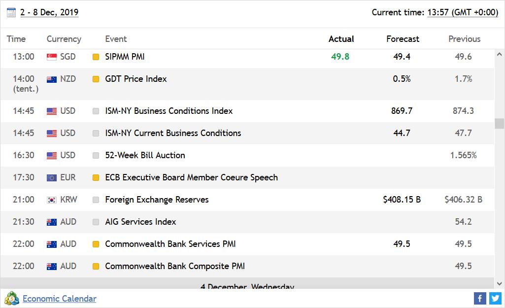 AvaTrade Review: Economic Calendar