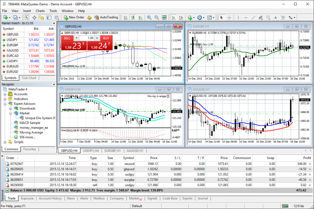 Best Forex Brokers: AvaTrade MetaTrader