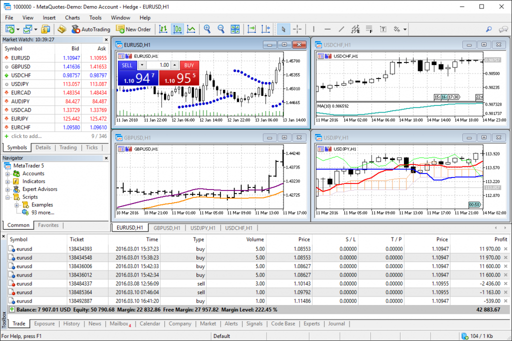 FP Markets Review: MetaTrader 5 Trading Platform