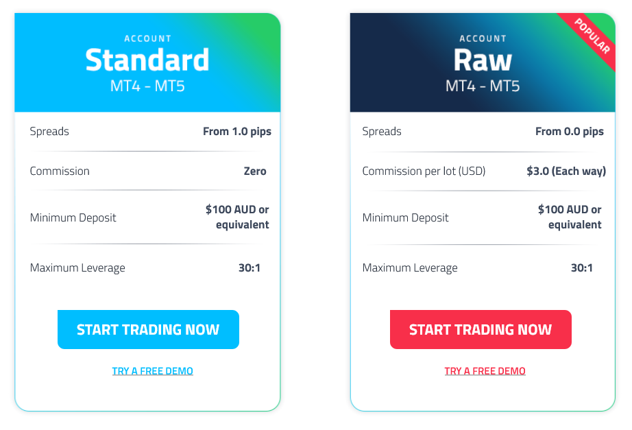 Forex Account Types