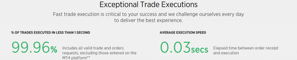 Forex.com Review: Execution Scorecard