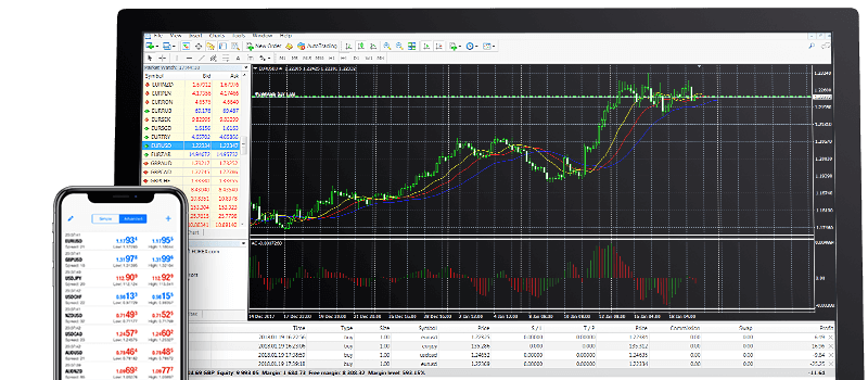 Forex.com Review: MetaTrader 4 Platform