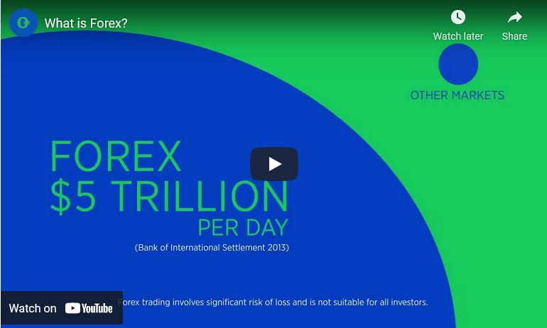 Forex.com Tutorial Videos