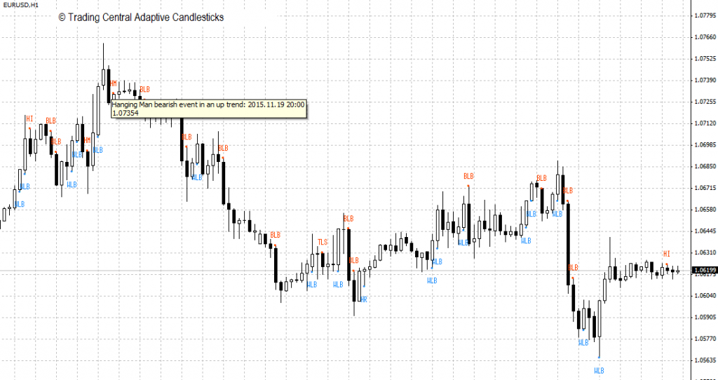 HYCM Review: Adaptive Candlesticks