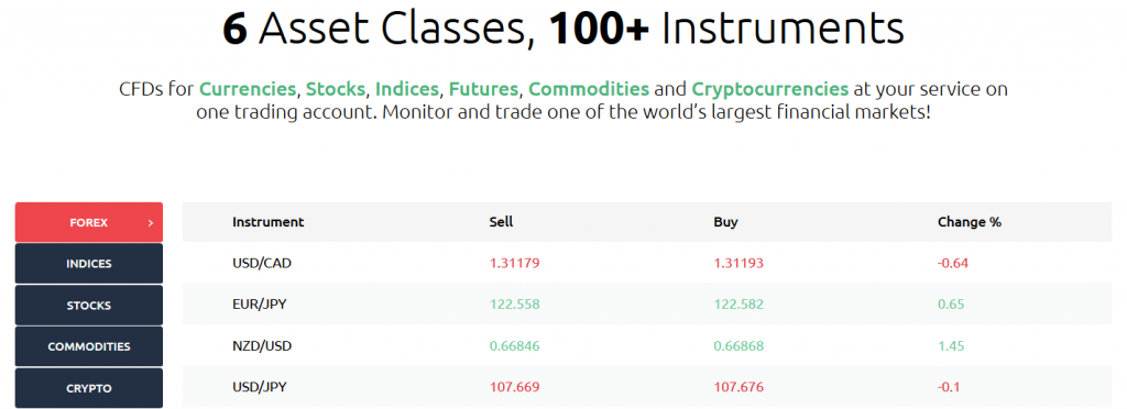 HYCM Trading Instruments