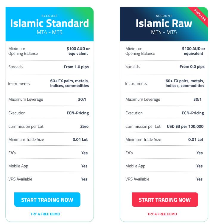 Islamic Forex Trading Accounts