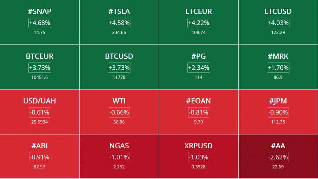 Admiral Markets Review: Heat Map