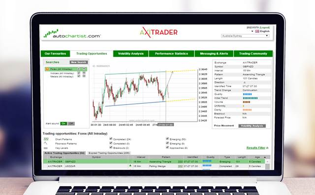 AxiTrader Autochartist Automated Technical Analysis