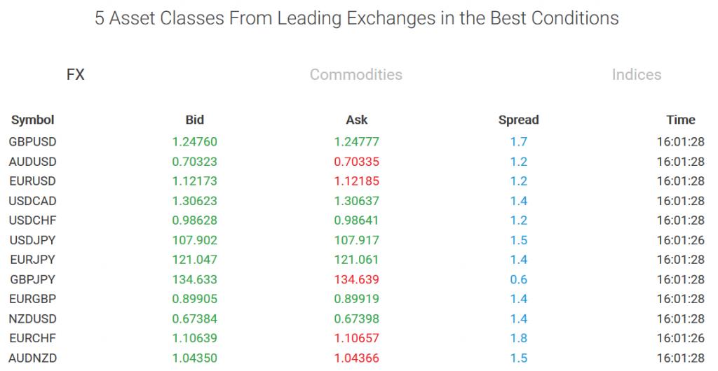 BDSwiss Trading Assets