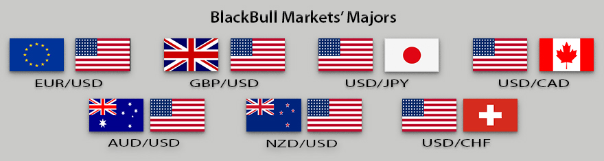 BlackBull Markets Major Currency Pairs