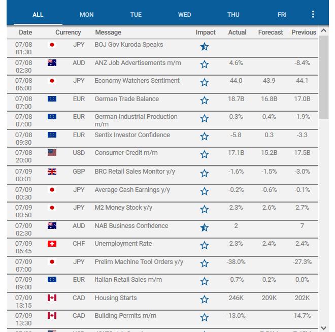 CM Trading Review:  Economic Calendar
