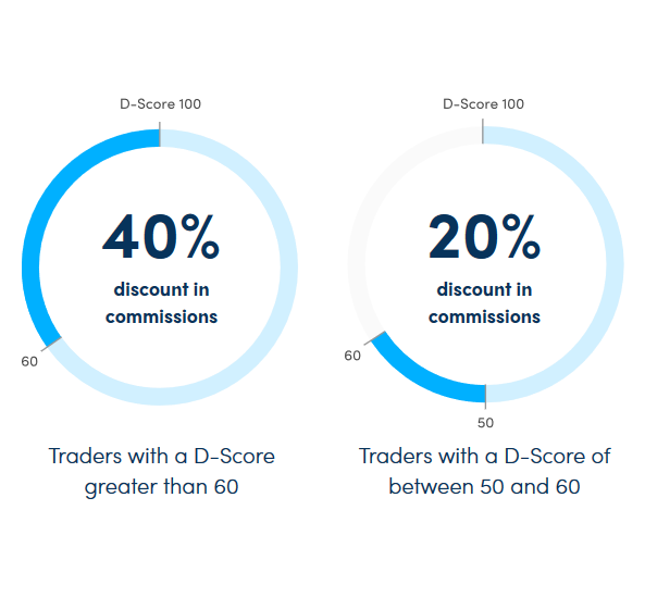 Darwinex Review: Talent-Linked Pricing D-Score