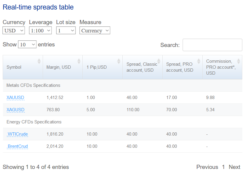 FXChoice Review: Commodity CFDs Specifications