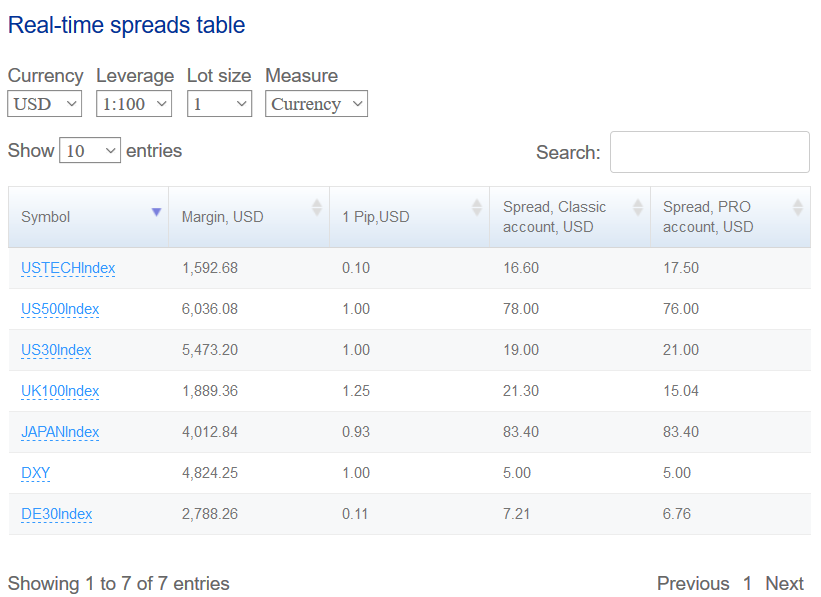 FXChoice Review: Index CFDs Specifications