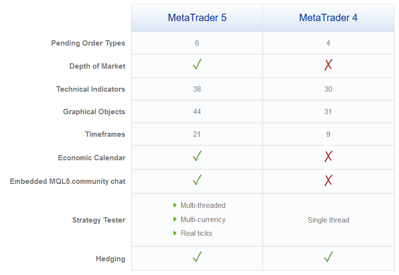 FXChoice Review: MetaTrader 4 & 5 Compared