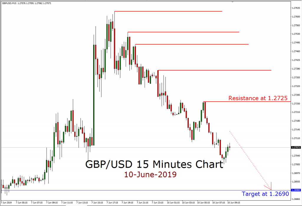 FXOpen Review: Market Analysis GBPUSD