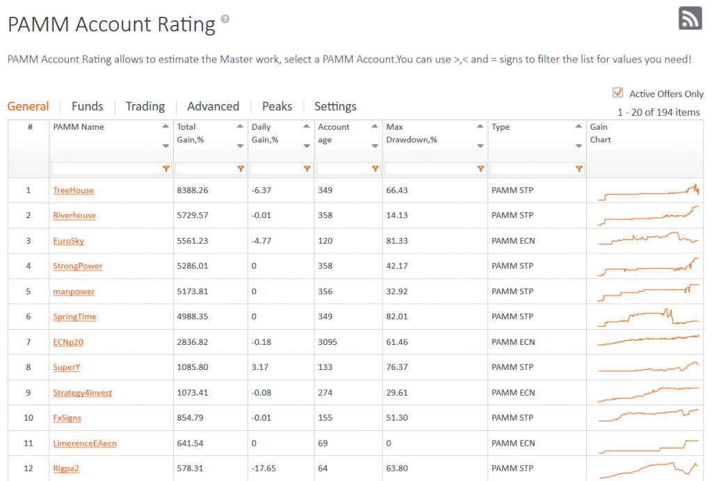 FXOpen PAMM Accounts Ratings