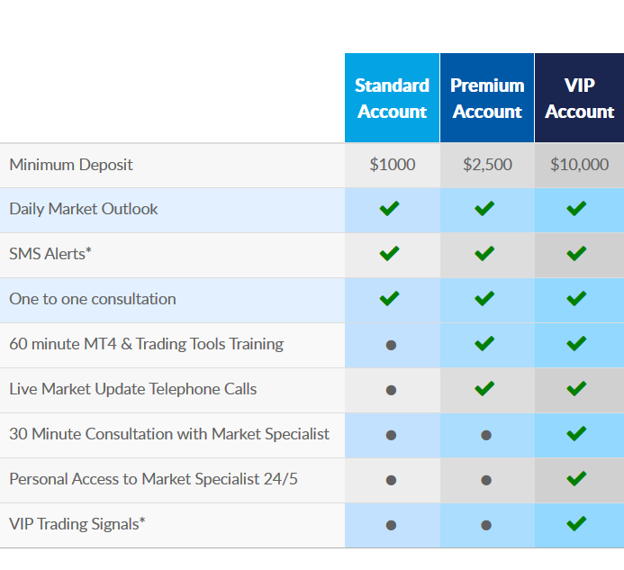 FXPRIMUS Review: Account Types Comparison