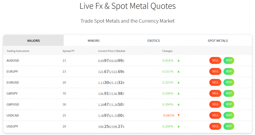 FXTM Review: Live Quotes