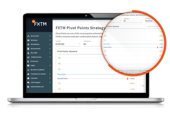 FXTM Review: Pivot Point Strategy