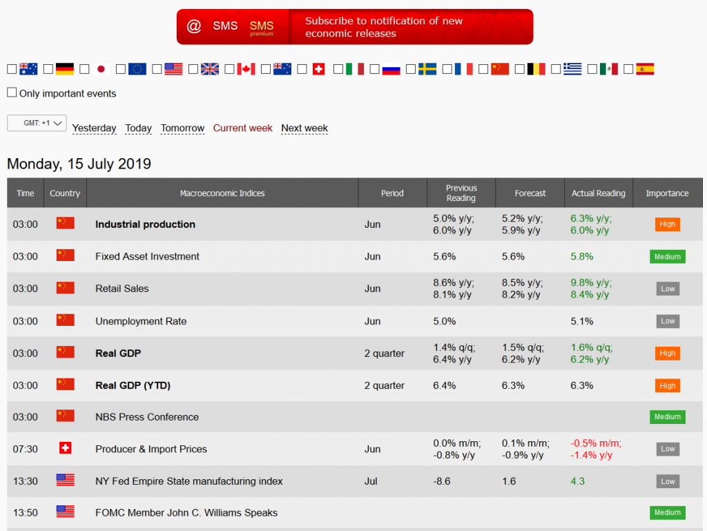 InstaForex Review: Economic Calendar