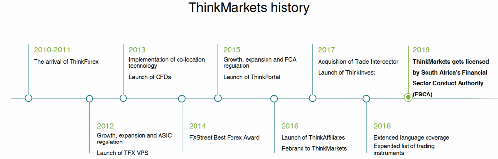 ThinkMarkets Review: History
