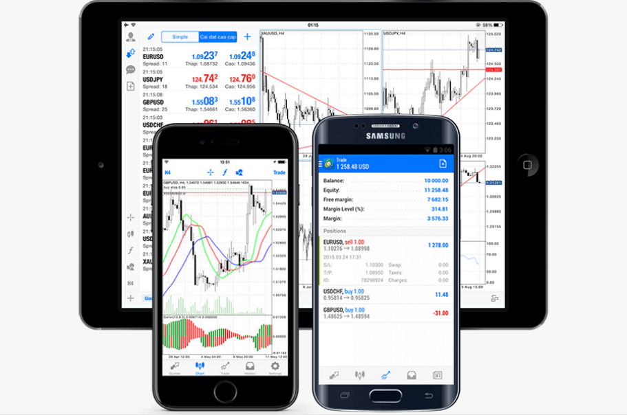 ThinkMarkets Review: MetaTrader 4 (MT4) Trading Platform