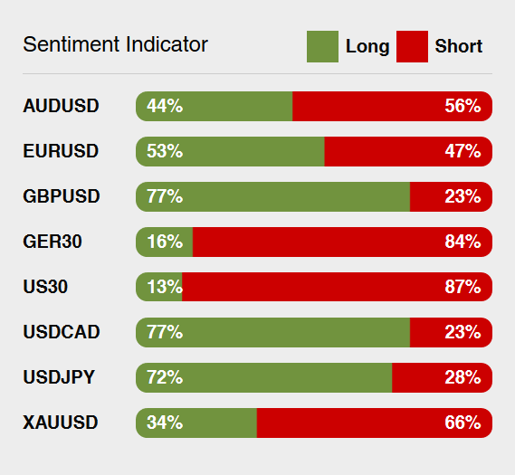 ThinkMarkets Review: Sentiment Indicator