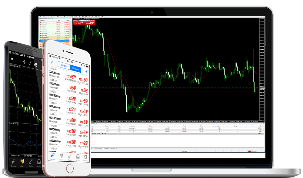 FXDD Review: MetaTrader 4 (MT4)