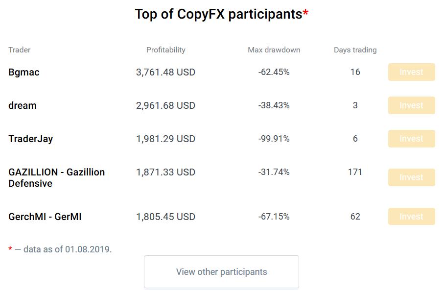 RoboForex Review: CopyFX Platform
