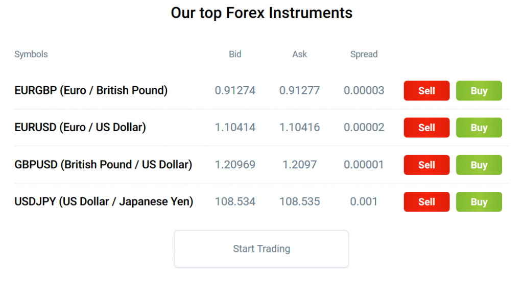 RoboForex Review: Forex Instruments