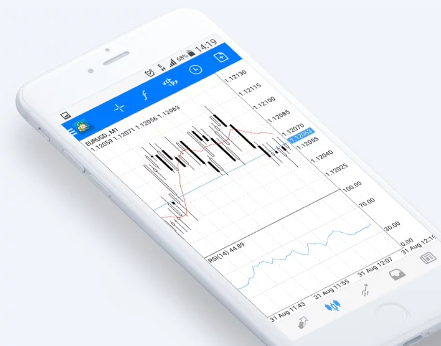 RoboForex Review: MetaTrader 4 (MT4) Mobile Platform