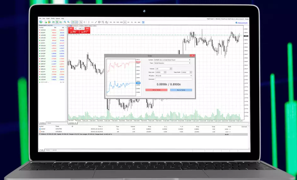 RoboForex Review: MetaTrader 4 (MT4) Platform