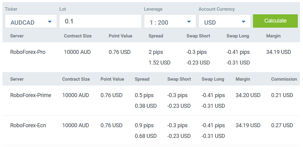 RoboForex Review: Trading Calculator