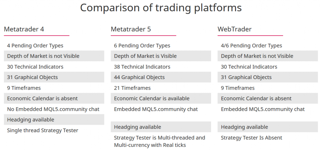 TeleTrade Review: Сomparison of Trading Platforms