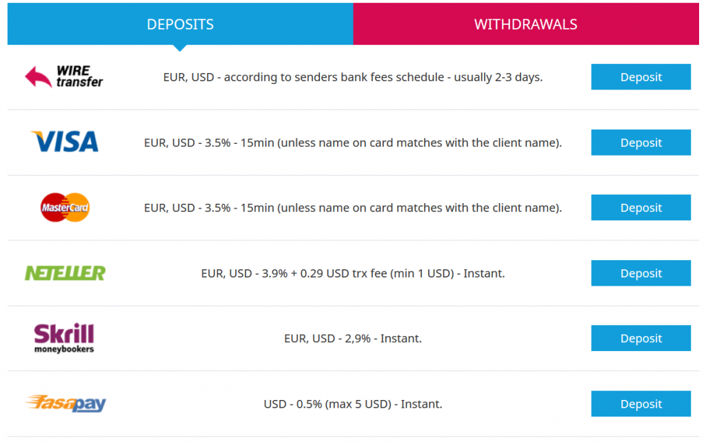 TeleTrade Review: Deposit & Withdrawal Methods