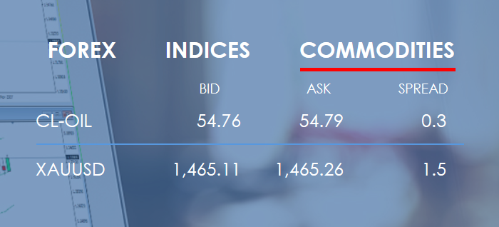 Vantage FX Review: Commodities Trading