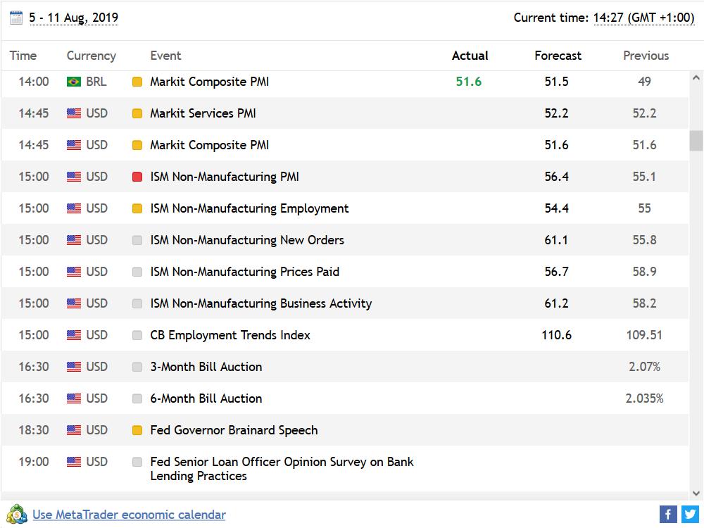 Vantage FX Review: Economic Calendar