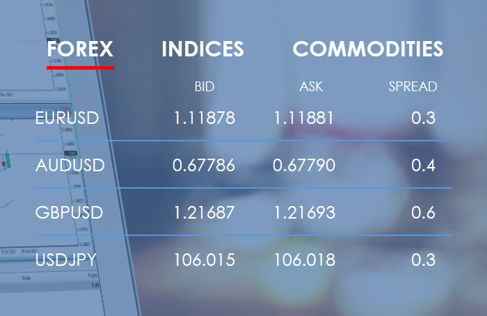 Vantage FX Review: Forex Trading