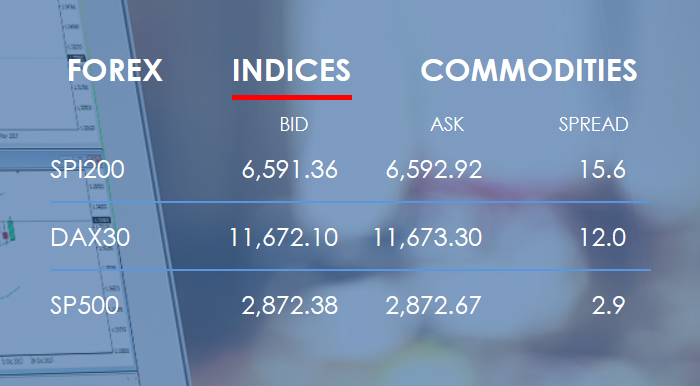 Vantage FX Review: Indices Trading