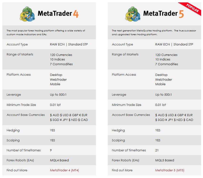 Vantage FX Review: MetaTrader (MT4) vs MetaTrader (MT5)