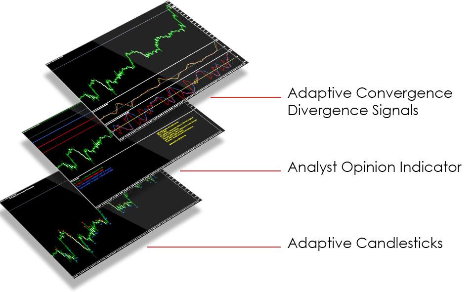 Vantage FX Review: Trading Central MT4 Indicators