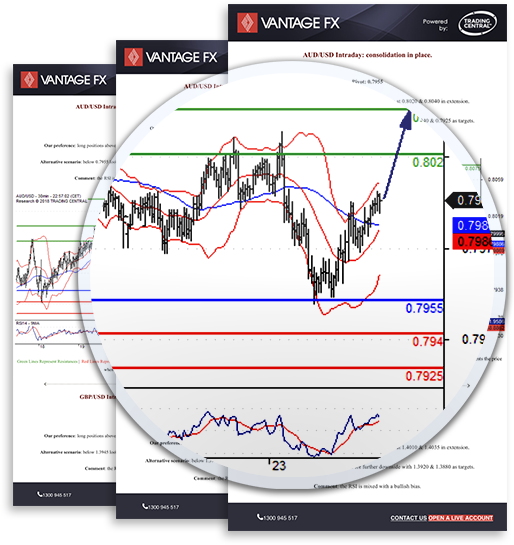 Vantage FX Review: Trading Central Signals