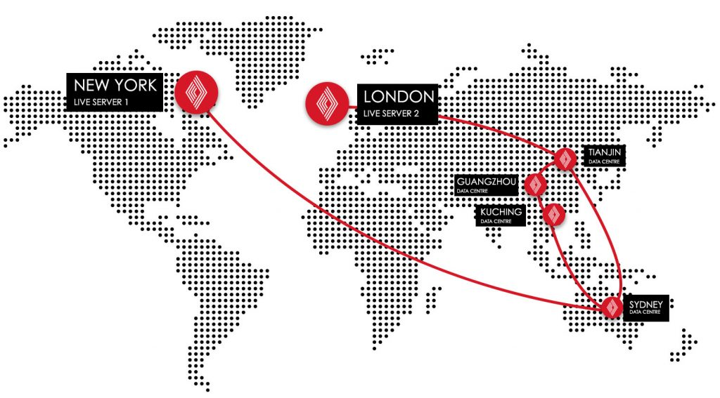 Vantage FX Review: Trading Server Map