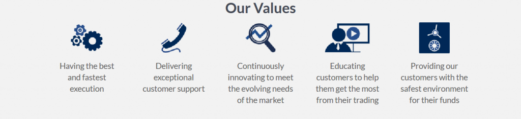 ActivTrades Review: Company Values