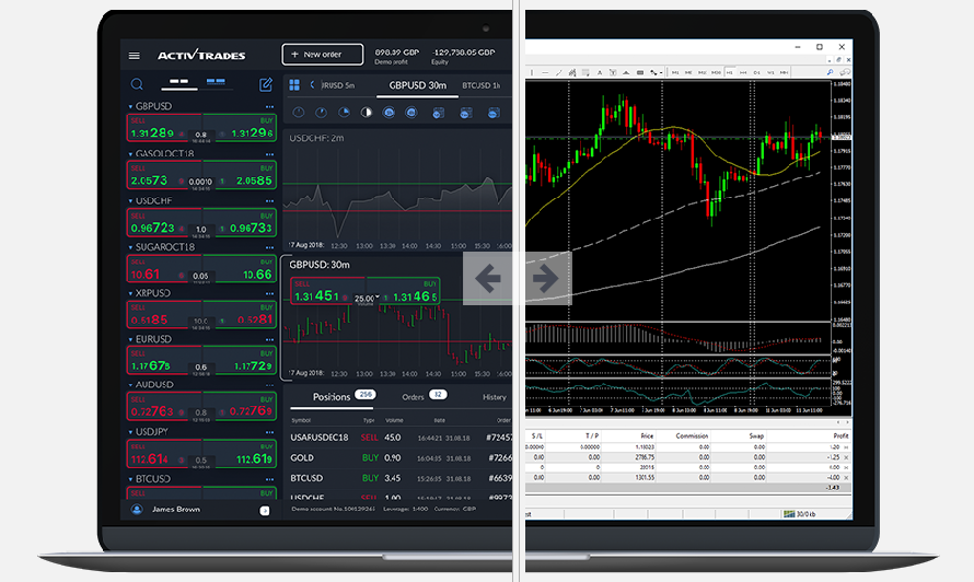 ActivTrades Review: Trading Platforms
