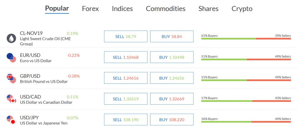 Alvexo Review: Trading Instruments