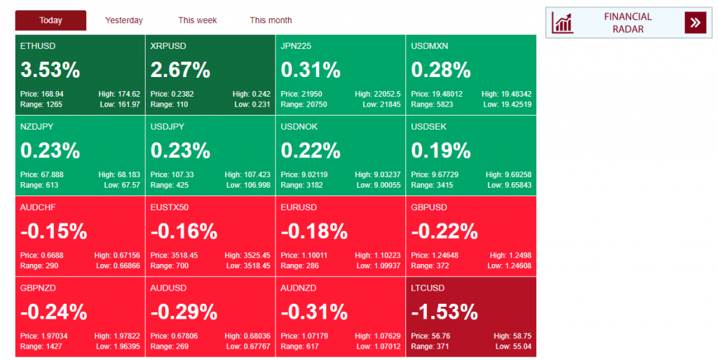 BenchMark Review: Market Heat Map