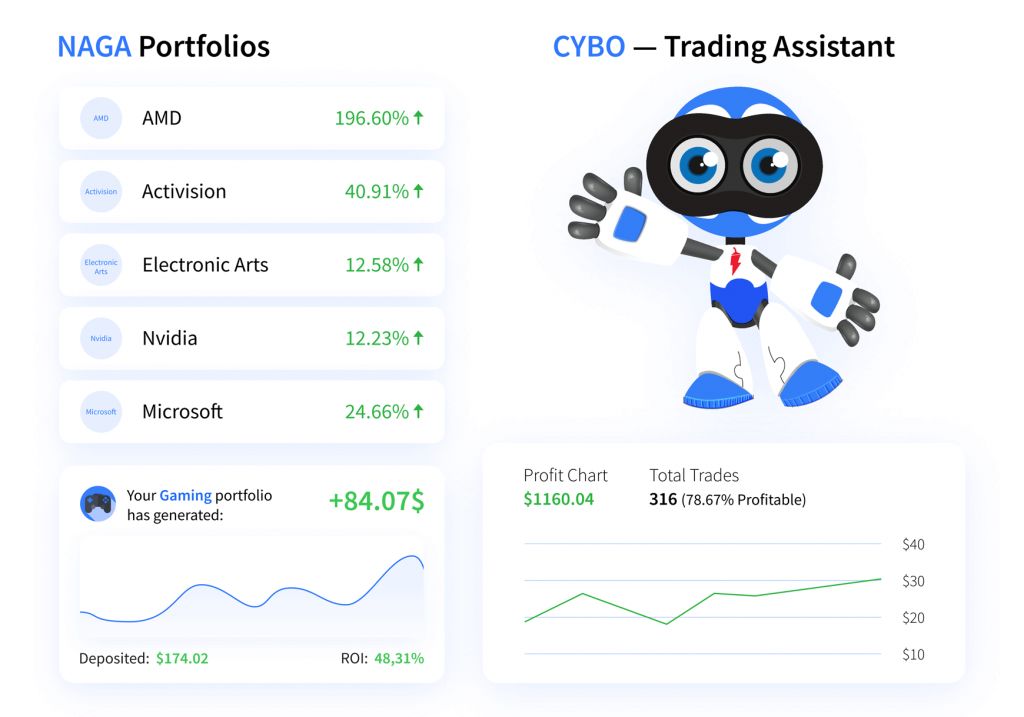 NAGA Review: CYBO Trading Assistant