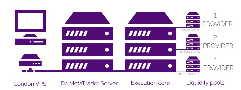 Purple Trading Review: Equinix Server